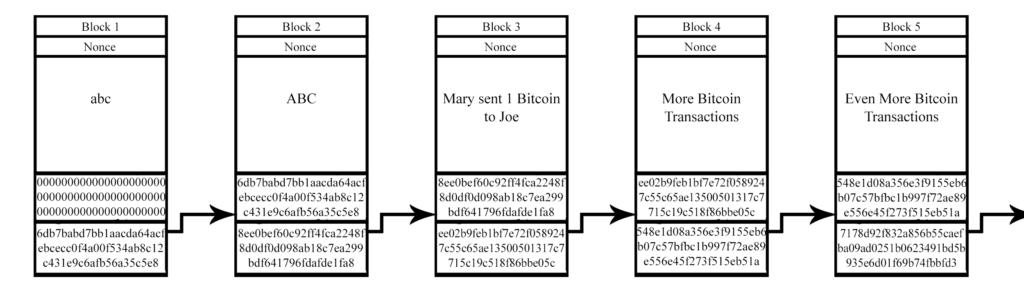 Diagram of a Blockchain